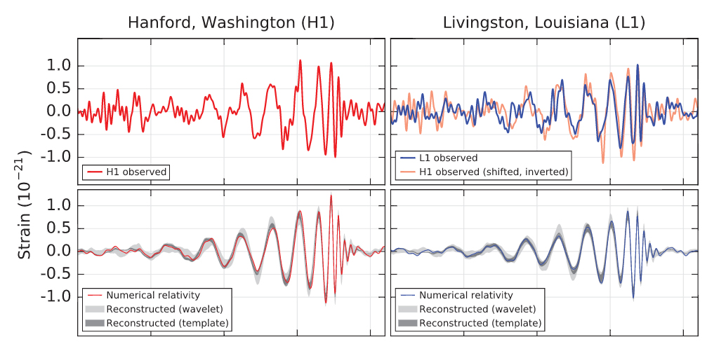 Graph of the signal detected by the LIGO in 14 September, 2015. Credit: Quanta Magazine
