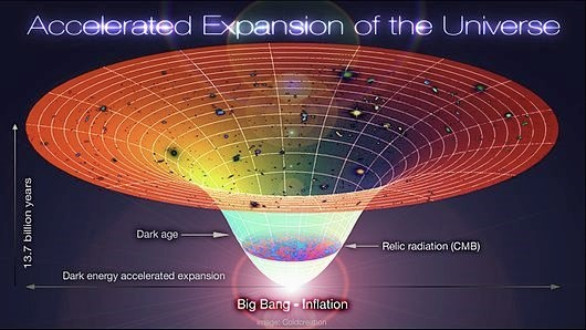 Figure: Accelerated Expansion of Universe